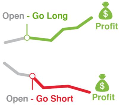CFD's long en short traden
